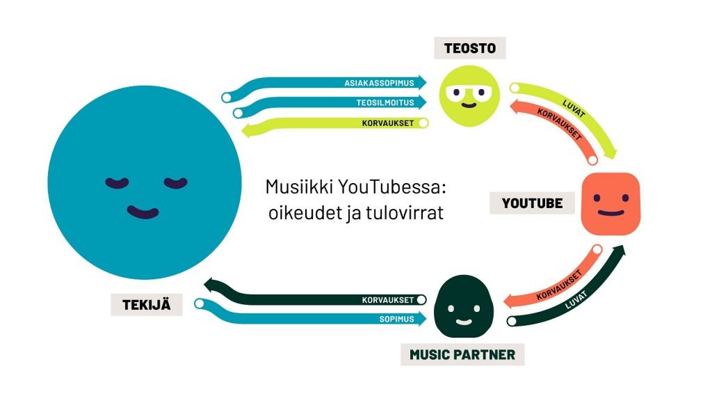 Youtube ja tulot musiikista