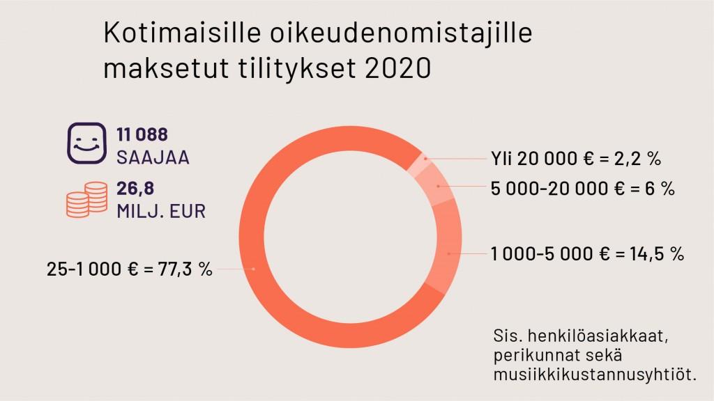 Kotimaisille oikeudenomistajille maksetut tilitykset 2020