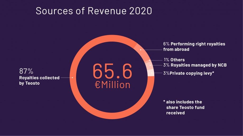Sources of revenue 2020