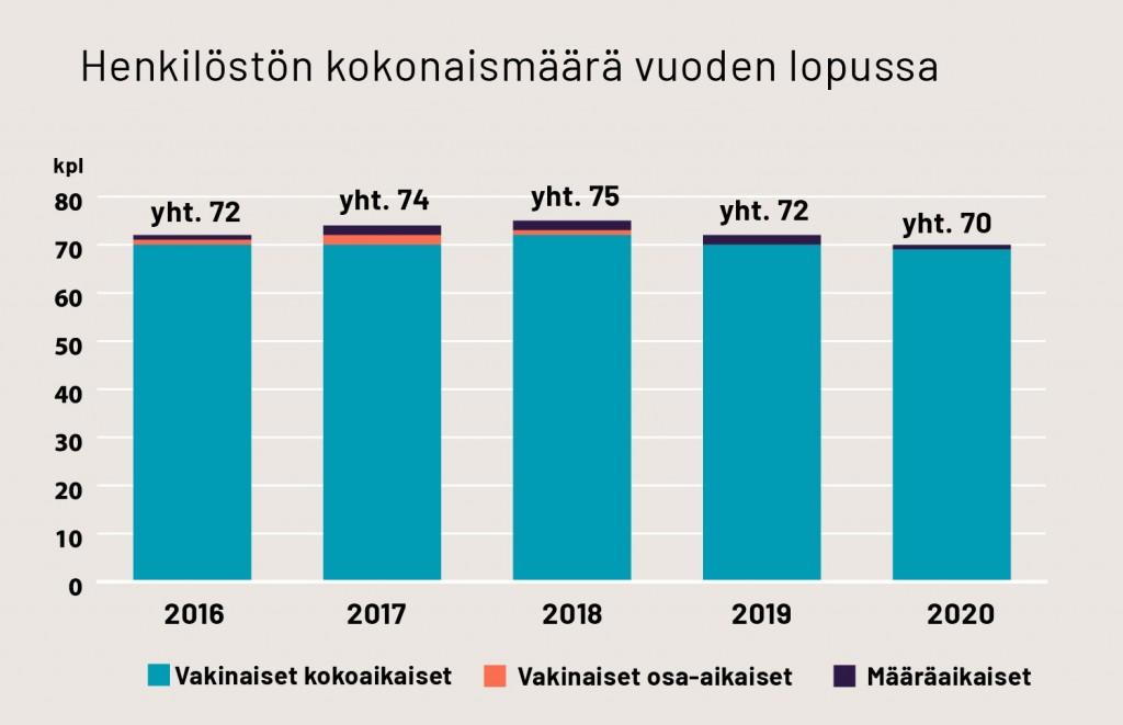 Teoston henkilöstön kokonaismäärä vuonna 2020