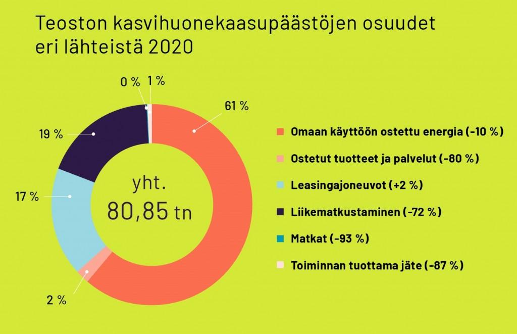 Teoston hiilijalanjälki 2020